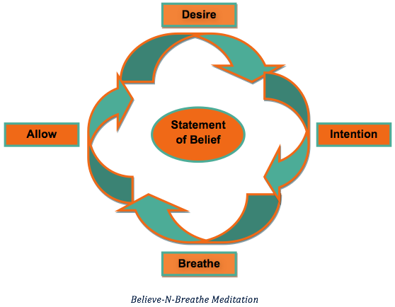Believe-n-Breathe Diagram