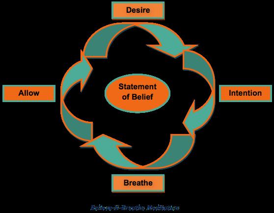 Believe-n-Breathe Diagram